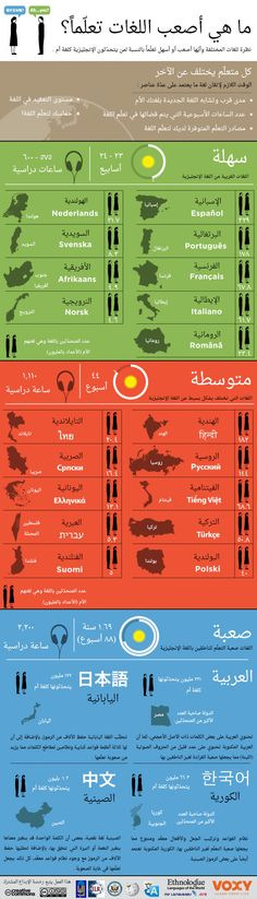 What are the most difficult languages to learn?- ما هي أصعب اللغات تعلماً؟ What are the hardest languages to learn? An Arabic infographic - Learning Websites, Educational Websites, Vie Motivation, Study Motivation, Life Skills Activities, English Language Learning, Arabic Language, Learning Arabic, Study Skills