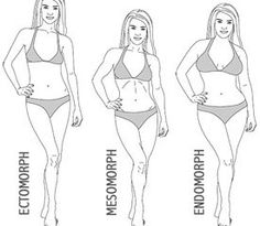 How much should you weigh? Based on body type