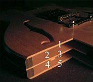 Marco Guitars - The Sandwich Concept
