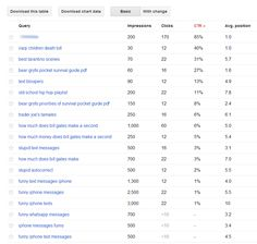 Search Analytics: How to Unlock (not provided) Keywords