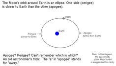 Newsela | What is a super moon?