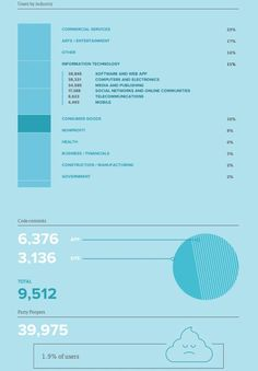 Interactive infographic-like annual report from MailChimp.