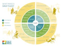 What makes a public space great? This diagram shows us that there are very many factors that go into making a public space successful. Design D'espace Public, Urbane Analyse, Project For Public Spaces, Urban Design Diagram, Urban Park, Concept Diagram, Smart City, Urban Life, Landscape Architecture