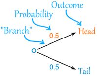 Probability tree diagrams as puzzles diagram maths and statistics ccuart Images