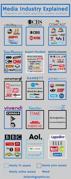 Media Industry Explained