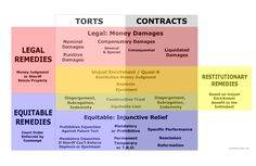 Remedies: Legal, Equitable, Restitutionary