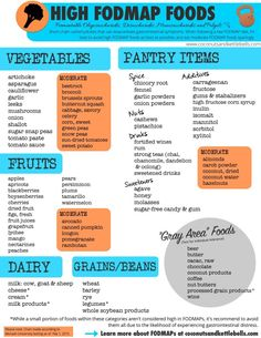 Got Gut Problems? It could be FODMAPs. Got Gut Problems? It could be FODMAPs! Info on how to implement a low-FODMAP diet, and a FREE printable for what foods to eliminate! Fodmap Food List, High Fodmap Foods, Fodmap Recipes, Diet Recipes, Ibs Diet, Paleo Diet, Paleo Food, Gerd Diet, Thyroid Diet