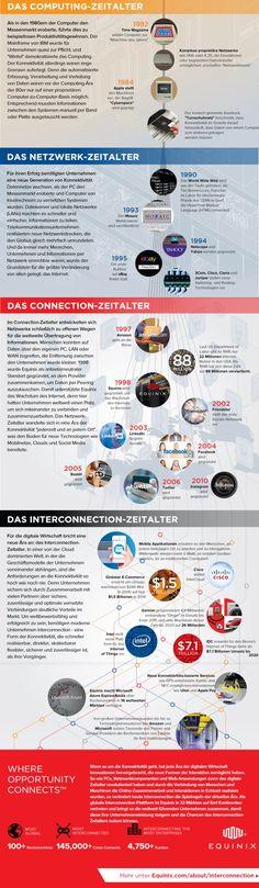 Die vier Zeitalter der Digital Economy: Von der PC-Ära bis zum Interconnection-Zeitalter