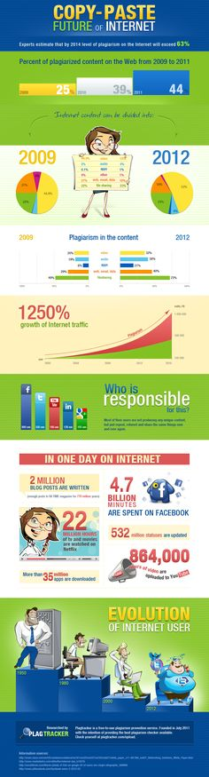 Infographics on #Plagiarized Content on Web
