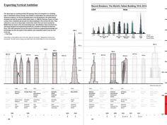 Infografía Revelan 100 años de trabajo de Arquitectos de Estados Unidos alrededor del mundo - Architizer