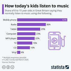 Vinyl Music, Music Music, Martin Armstrong, 21st Century Learning, Music Industry, Listening To Music, 15 Years, Great Britain, Infographics