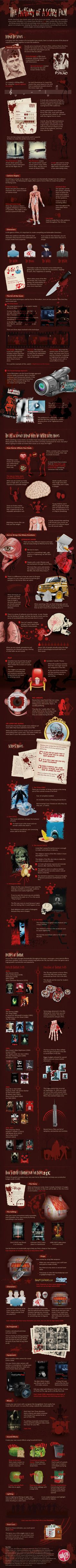 Anatomy of a scary movie.