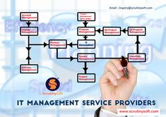 Scrutinysoft IT management services helps the organization increase productivity, improve the customer service and grow the business seamlessly. It Management, Program Management, Project Management, Increase Productivity, Application Development, Chennai, Customer Service, Accounting, Organizing