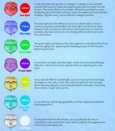Face Beauty Machine Led Light Therapy Face Mask 7 Colors Skin Rejuvenation L. - Jessi ku -FDA Face Beauty Machine Led Light Therapy Face Mask 7 Colors Skin Rejuvenation L. Led Facial, Facial Masks, Facial Scrubs, Facial Treatment, Skin Treatments, Skin Care Regimen, Skin Care Tips, Beauty Photography, Red Light Therapy