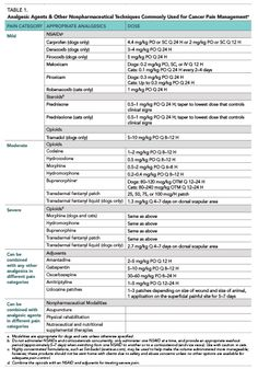 Table 1 lists pain medications discussed in this article, including dosing and frequency of administration.