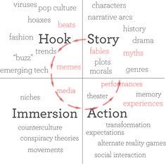 #Storytelling #transmedia