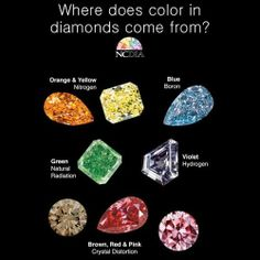 The NCDIA, Natural Color Diamonds Association, created this colorful graphic showing the cause for each color. This doesn't apply exclusively to diamonds, as other gemstones acheive thie colors the same or similar ways Crystals And Gemstones, Stones And Crystals, Diamond Gemstone, Diamond Jewelry, Bijoux Art Deco, Gems Jewelry, Jewellery, Wedding Jewelry, Colored Diamonds