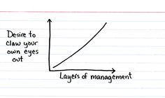 Layers of Management