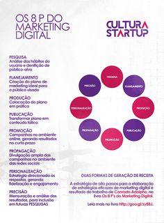 Os 8 P do Marketing Digital