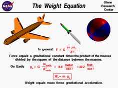 Computer drawing of an airliner with the weight equation. Weight equals mass time gravitational acceleration (W = m g) Engineering Notes, Engineering Science, School Of Engineering, Aerospace Engineering, Science Fair Projects, Mechanical Engineering, Electrical Engineering, Science And Technology, Chemical Engineering