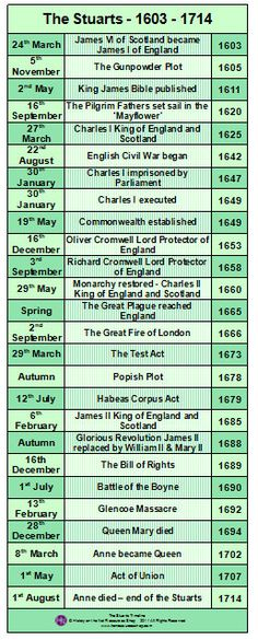 84 best historical timelines images on pinterest royal family the stuarts 1603 1714 history events printable timeline poster royal family treeshistory timelinebritish publicscrutiny Choice Image