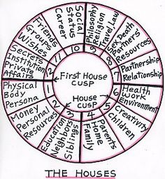Ah yes, the First House. It's truly all about you. It's about your ego, first impressions, your energy, your overall appearance. It's about who you are. Why you are. While all of the Houses, and fo...