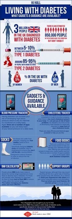Living with diabetes #Infographic