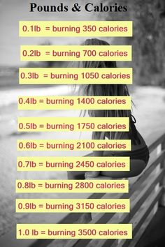 Pounds and How many Calories does it take to Burn. Walking burns from 280 to 460 calories per hour, depending on how much you weigh and how fast you walk. If you weigh about 150 lb. and walk for one hour every day for 7 days at approximately 4.5 miles per hour, you should burn about 1 lb. of fat #weightlosstips
