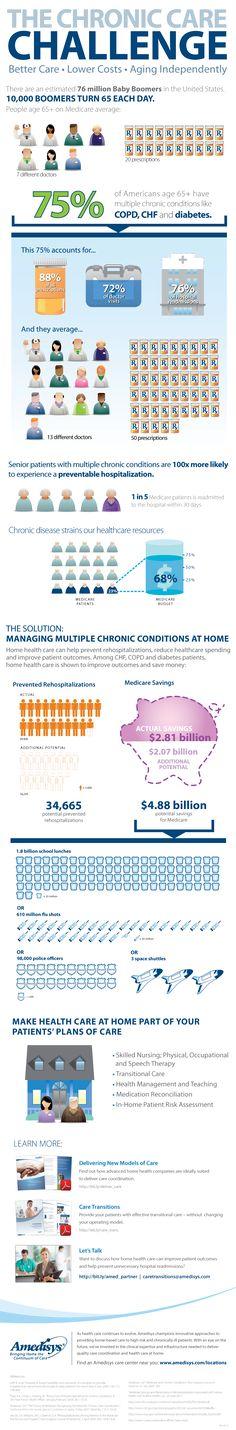 The Chronic Care Challenge