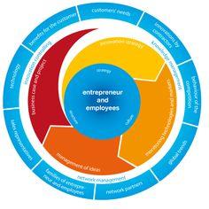 Innovation process | Chart of an innovation process.
