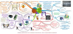 A creative iMindMap on Connective Leadership produced by Sharon Curry Mind Map Download, Best Mind Map, Mind Map Template, Free Mind, Our Legacy, Kaizen, Leadership Development, Teaching Writing, Mind Maps