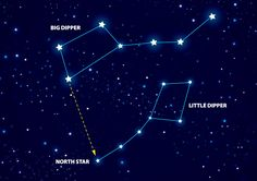 Can you find the North Star? Here are some tips. The two stars on the side of the Big Dipper opposite the handle point to it. It's part of the handle of the Little Dipper. It's the only star that doesn't seem to move. The farther north you live, the higher the North Star is in the sky. | Galaxies | Kids Discover
