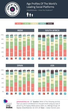 10-December-2013-Age-Profiles-Of-The-Worlds-Leading-Social-Platforms.png (600×975)