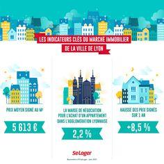 Combien cela coûte-t-il d'acheter un logement à Lyon ? ©SeLoger Le Prix, 1 An, Signs, Evolution, Old Apartments, Real Estate, Infographic, Shop Signs, Sign