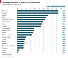 Pigging out - list of China's consumption of agricultural commodities