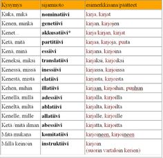 Oppitorin kielioppinimitykset Finnish Grammar, Finnish Words, Finnish Language, Special Needs Teaching, Learn Finnish, Teaching Materials, Study Tips, Special Education, Kids Learning