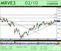 MRV - MRVE3 - 02/10/2012 #MRVE3 #analises #bovespa