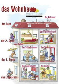 Das Haus Deutsch Wortschatz Grammatik Alemán German DAF Vocabulario