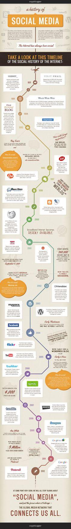 Infographic: De geschiedenis van social media