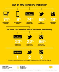 Out of 100 jewellery websites #infographic
