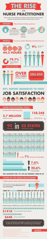 Rise of the Nurse Practitioner #DiversityNursing #blog