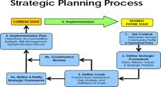28 best strategic plans for success as a nonprofit images on strategic business plan template strategic business planning wesley r flashek Image collections