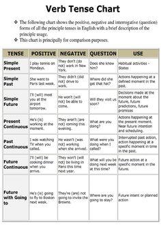 Verb Tense Chart