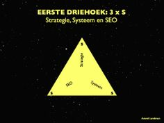 Eerste driehoek van de contentster: Strategie, Systeem en SEO (Search Engine Optimization).