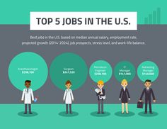 Promote the best jobs and more by editing this Top 5 Jobs in the US Template. Use shapes, colors and icons to outline each job. Check out Venngage for more effective statistical infographic templates. Career Exploration, Graphic Design Trends, Infographic Templates, Data Visualization, Good Job, Storytelling, This Is Us, Stress, Activities