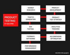 You have some #product you would like to introduce to the #market. And you have some potential #buyers' auditory. You can check your #product effectiveness on #consumers, gathering the quantitative and qualitative information about #customers' #behavior, preferences, and reaction on your offering. Such data can be really helpful before #entering a #new #market.That's why #product #testing is an inherent process of every #market #research. Research And Development, Market Research, New Product, Mistakes, Behavior, Digital Marketing, Canning, Check, Behance