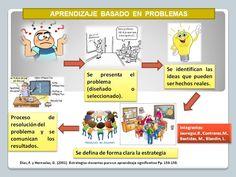 Simpática imagen que describe sin profundizar, la metodología del aprendizaje basado en problemas, con sus diferentes fases y estados de ánimo.