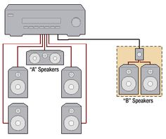 These diagrams picture some of the most common ways people power multi-room audio systems.