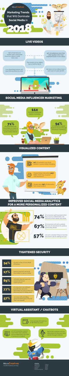 Marketing Trends that will Dominate Social Media in 2018 [Infographic] / E-commerce , business Social Media Trends, Social Media Plattformen, Social Media Analytics, Digital Marketing Strategy, Facebook Marketing, Content Marketing, Online Marketing, Social Media Marketing, Marketing Strategies