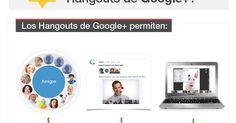 Cómo aprovechar los hangouts de Google+